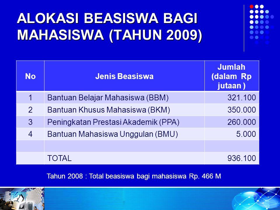 ALOKASI BEASISWA BAGI MAHASISWA (TAHUN 2009) NoJenis Beasiswa Jumlah (dalam Rp jutaan ) 1Bantuan Belajar Mahasiswa (BBM)321.100 2Bantuan Khusus Mahasi