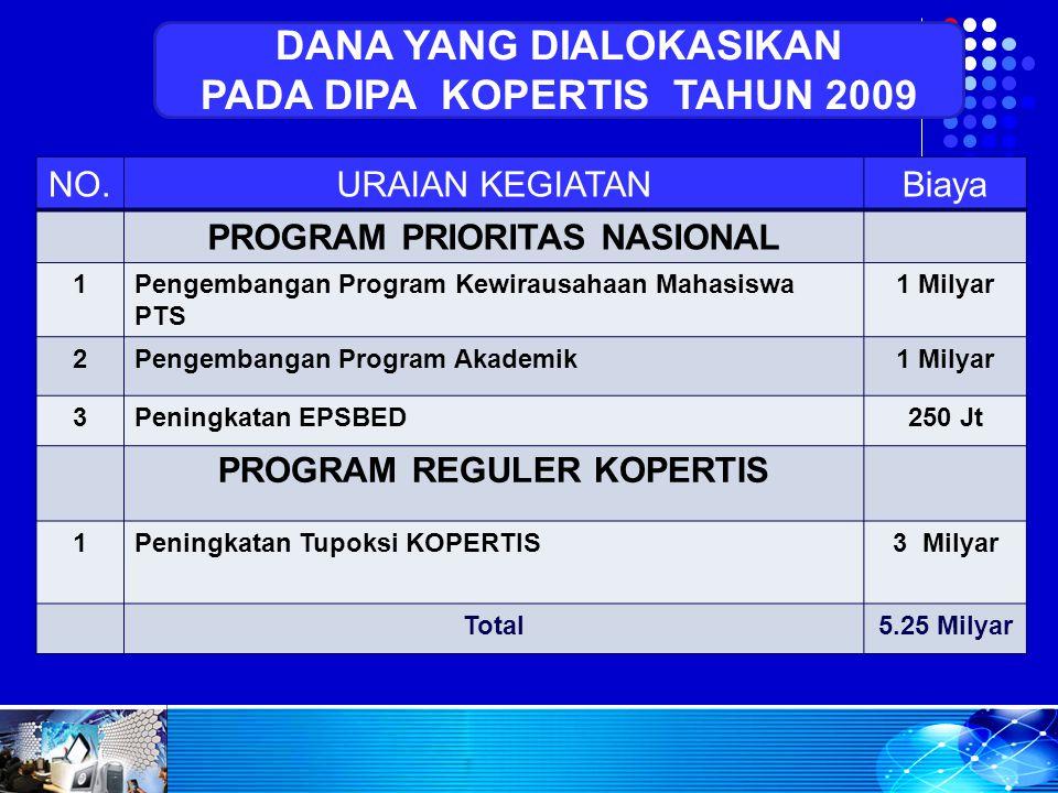 NO.URAIAN KEGIATANBiaya PROGRAM PRIORITAS NASIONAL 1Pengembangan Program Kewirausahaan Mahasiswa PTS 1 Milyar 2Pengembangan Program Akademik1 Milyar 3