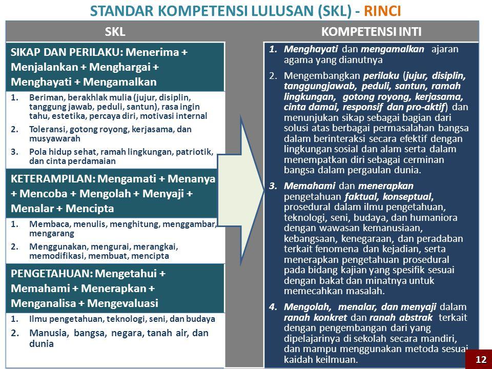 STANDAR KOMPETENSI LULUSAN (SKL) - RINCI 12