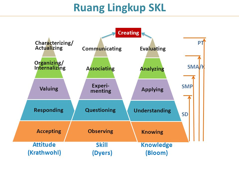 Ruang Lingkup SKL Applying Understanding Knowing Analyzing Evaluating Valuing Responding Accepting Organizing/ Internalizing Characterizing/ Actualizing Experi- menting Questioning Observing Associating Communicating Knowledge (Bloom) Skill (Dyers) Attitude (Krathwohl) SD SMP SMA/K PT Creating