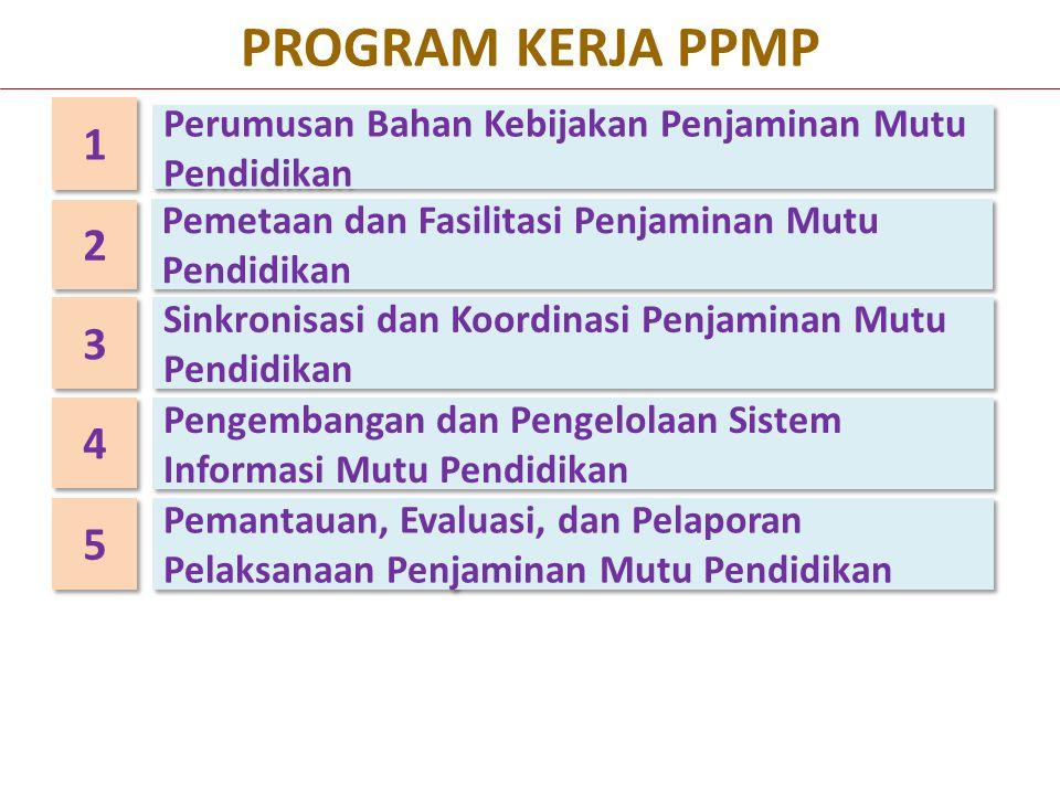 Penjaminan Mutu Pendidkan Berbasis Standar Nasional Pendidikan KOMPETENSI LULUSAN PROSES PTK SARPRAS PENGELOLAAN PEMBIAYAAN LIFE SKILL: SIKAP KETERAMPILAN PENGETAHUAN STANDAR (SNP/ STANDAR INTERNASIONAL) SPESIFIKASI DAN KEUNGGULAN OUTPUT PROSES INPUT ISI PENILAIAN