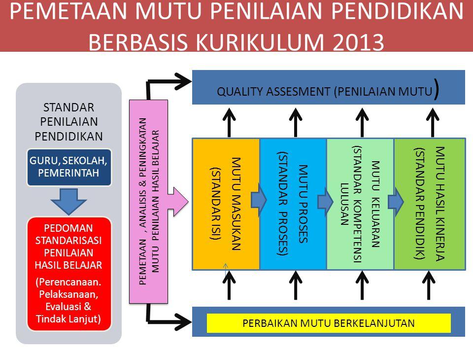PEMETAAN MUTU PENILAIAN PENDIDIKAN BERBASIS KURIKULUM 2013 QUALITY ASSESMENT (PENILAIAN MUTU ) MUTU MASUKAN (STANDAR ISI) MUTU PROSES (STANDAR PROSES) MUTU KELUARAN (STANDAR KOMPETENSI LULUSAN MUTU HASIL KINERJA (STANDAR PENDIDIK) STANDAR PENILAIAN PENDIDIKAN GURU, SEKOLAH, PEMERINTAH PEDOMAN STANDARISASI PENILAIAN HASIL BELAJAR (Perencanaan.