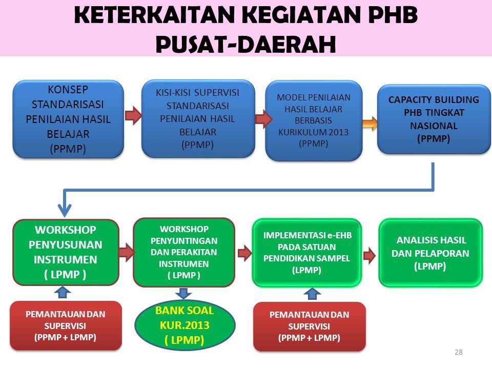 KETERKAITAN KEGIATAN PHB PUSAT-DAERAH CAPACITY CAPACITY CAPACITY 28 KONSEP STANDARISASI PENILAIAN HASIL BELAJAR (PPMP) KONSEP STANDARISASI PENILAIAN HASIL BELAJAR (PPMP) KISI-KISI SUPERVISI STANDARISASI PENILAIAN HASIL BELAJAR (PPMP) KISI-KISI SUPERVISI STANDARISASI PENILAIAN HASIL BELAJAR (PPMP) WORKSHOP PENYUSUNAN INSTRUMEN ( LPMP ) PEMANTAUAN DAN SUPERVISI (PPMP + LPMP) PEMANTAUAN DAN SUPERVISI (PPMP + LPMP) IMPLEMENTASI e-EHB PADA SATUAN PENDIDIKAN SAMPEL (LPMP) MODEL PENILAIAN HASIL BELAJAR BERBASIS KURIKULUM 2013 (PPMP) MODEL PENILAIAN HASIL BELAJAR BERBASIS KURIKULUM 2013 (PPMP) CAPACITY BUILDING PHB TINGKAT NASIONAL (PPMP) CAPACITY BUILDING PHB TINGKAT NASIONAL (PPMP) ANALISIS HASIL DAN PELAPORAN (LPMP) WORKSHOP PENYUNTINGAN DAN PERAKITAN INSTRUMEN ( LPMP ) PEMANTAUAN DAN SUPERVISI (PPMP + LPMP) PEMANTAUAN DAN SUPERVISI (PPMP + LPMP) BANK SOAL KUR.2013 ( LPMP)