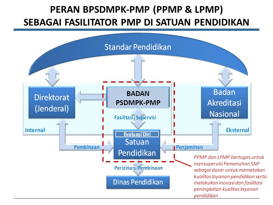 Skema Peta Jalan PPMP 2011201220132014 Pemetaan: -EMI PT (30) -EML (30) -EDS v1 (29.000) Best Practice: -EDS v1 (17) Pemetaan: -EMI PT (30) -EMI LPTK (90) -EDS v2 (39.000) -EDT (1.500) -EDK (500) Best Practice: -EDS v2 (17) Pemetaan: -EMI PT (60) -EMI LPTK (200) -EMI NON LPTK -EDS (200.000) -EDT (12.000) Model: -EDS (75+...) -EDT (33+487) Peningkatan Sinergitas Pemerintah- Dunia Usaha- Masyarakat dalam Penjaminan Mutu Pendidikan