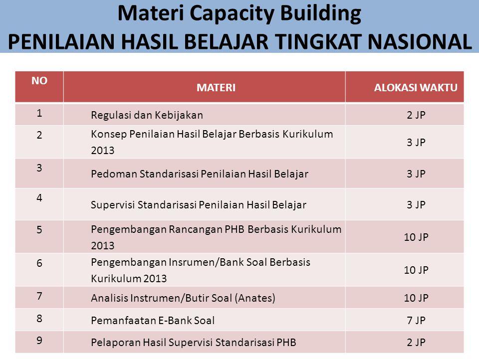 Materi Capacity Building PENILAIAN HASIL BELAJAR TINGKAT NASIONAL NO MATERIALOKASI WAKTU 1 Regulasi dan Kebijakan2 JP 2 Konsep Penilaian Hasil Belajar Berbasis Kurikulum 2013 3 JP 3 Pedoman Standarisasi Penilaian Hasil Belajar3 JP 4 Supervisi Standarisasi Penilaian Hasil Belajar3 JP 5 Pengembangan Rancangan PHB Berbasis Kurikulum 2013 10 JP 6 Pengembangan Insrumen/Bank Soal Berbasis Kurikulum 2013 10 JP 7 Analisis Instrumen/Butir Soal (Anates)10 JP 8 Pemanfaatan E-Bank Soal7 JP 9 Pelaporan Hasil Supervisi Standarisasi PHB2 JP