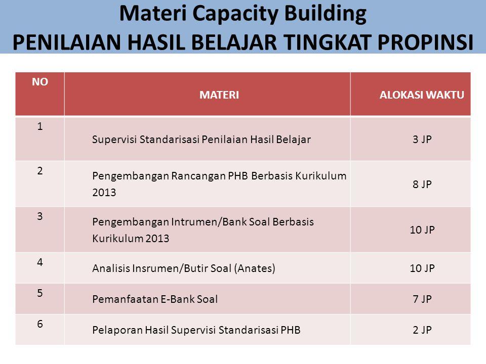 Materi Capacity Building PENILAIAN HASIL BELAJAR TINGKAT PROPINSI NO MATERIALOKASI WAKTU 1 Supervisi Standarisasi Penilaian Hasil Belajar3 JP 2 Pengembangan Rancangan PHB Berbasis Kurikulum 2013 8 JP 3 Pengembangan Intrumen/Bank Soal Berbasis Kurikulum 2013 10 JP 4 Analisis Insrumen/Butir Soal (Anates)10 JP 5 Pemanfaatan E-Bank Soal7 JP 6 Pelaporan Hasil Supervisi Standarisasi PHB2 JP