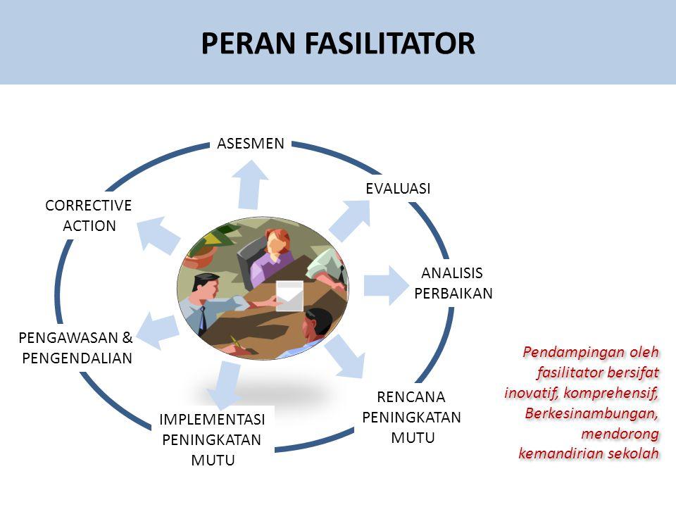 PERAN FASILITATOR ASESMEN EVALUASI ANALISIS PERBAIKAN RENCANA PENINGKATAN MUTU IMPLEMENTASI PENINGKATAN MUTU PENGAWASAN & PENGENDALIAN CORRECTIVE ACTION Pendampingan oleh fasilitator bersifat inovatif, komprehensif, Berkesinambungan, mendorong kemandirian sekolah Pendampingan oleh fasilitator bersifat inovatif, komprehensif, Berkesinambungan, mendorong kemandirian sekolah