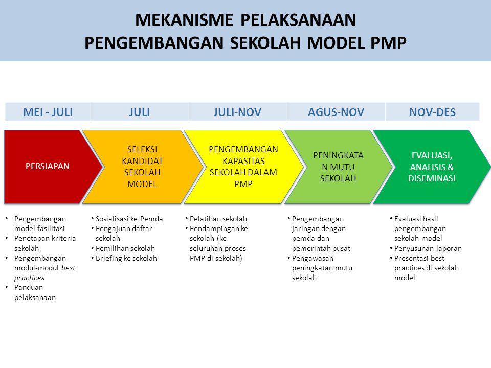 MEKANISME PELAKSANAAN PENGEMBANGAN SEKOLAH MODEL PMP MEI - JULIJULIJULI-NOVAGUS-NOVNOV-DES PERSIAPAN SELEKSI KANDIDAT SEKOLAH MODEL PENGEMBANGAN KAPASITAS SEKOLAH DALAM PMP PENINGKATA N MUTU SEKOLAH EVALUASI, ANALISIS & DISEMINASI Pengembangan model fasilitasi Penetapan kriteria sekolah Pengembangan modul-modul best practices Panduan pelaksanaan Sosialisasi ke Pemda Pengajuan daftar sekolah Pemilihan sekolah Briefing ke sekolah Pelatihan sekolah Pendampingan ke sekolah (ke seluruhan proses PMP di sekolah) Pengembangan jaringan dengan pemda dan pemerintah pusat Pengawasan peningkatan mutu sekolah Evaluasi hasil pengembangan sekolah model Penyusunan laporan Presentasi best practices di sekolah model