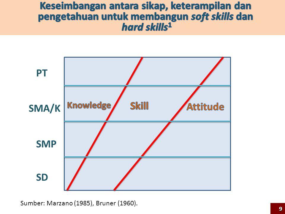 SD SMP SMA/K PT Sumber: Marzano (1985), Bruner (1960). 9