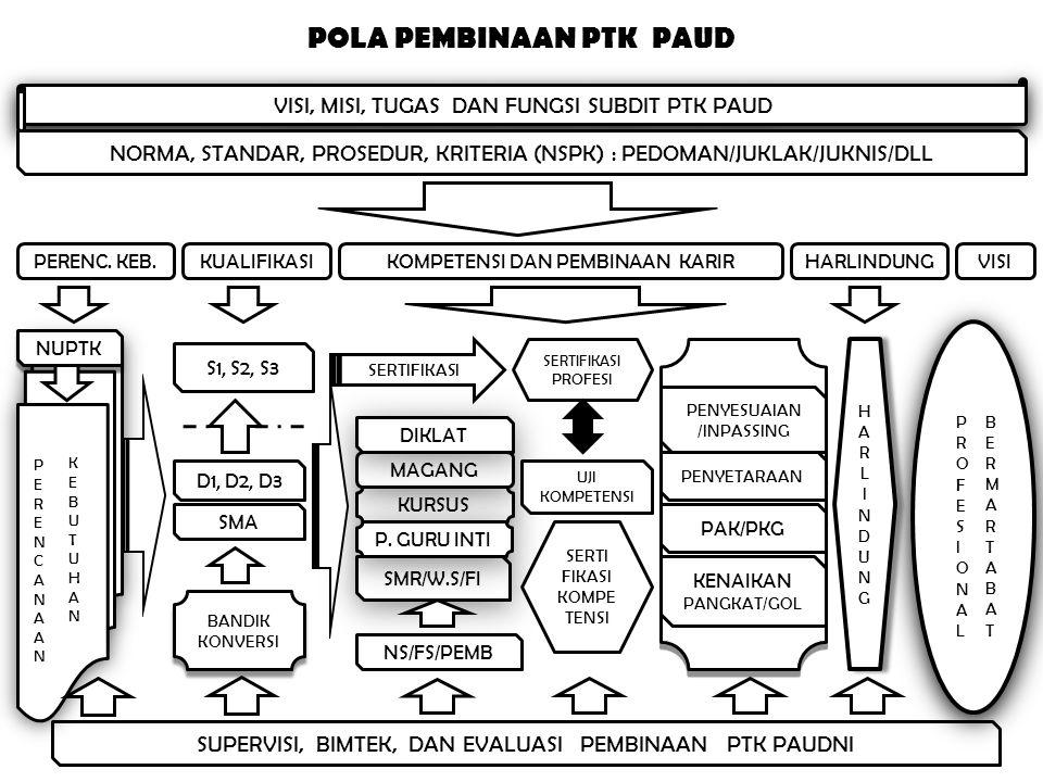 PENINGKATAN KUALIFIKASI PTK PAUDNI (10.565) BANTUAN PENDIDIKAN PTK PAUD (9.865 Orang @ 3,5 jt) 1.