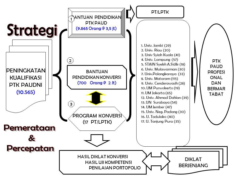PENINGKATAN KUALIFIKASI PTK PAUDNI (10.565) BANTUAN PENDIDIKAN PTK PAUD (9.865 Orang @ 3,5 jt) 1. Univ. Jambi (29) 2. Univ. Riau (20) 3. Univ Syiah Ku