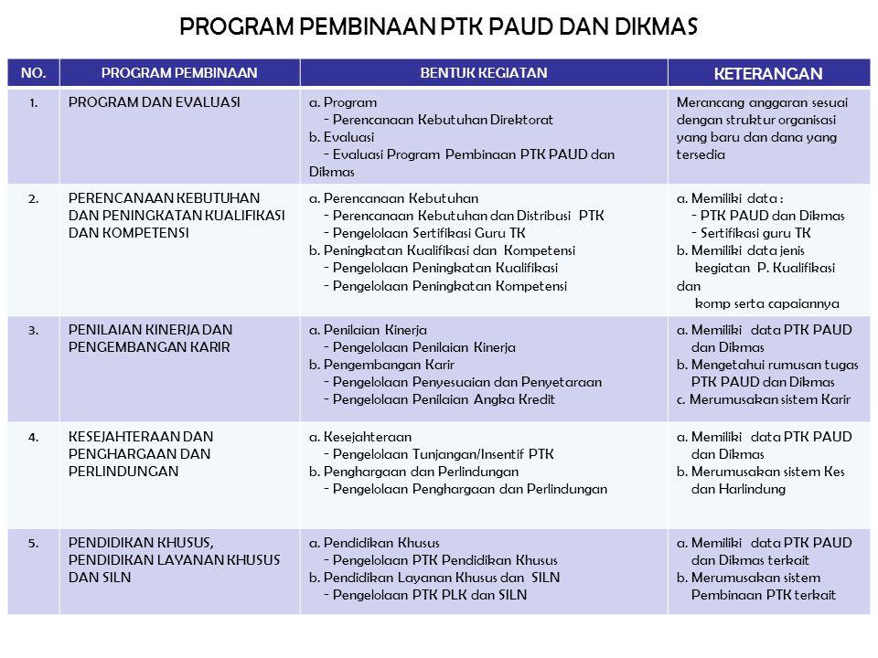 NO.PROGRAM PEMBINAANBENTUK KEGIATAN KETERANGAN 1.PROGRAM DAN EVALUASIa. Program - Perencanaan Kebutuhan Direktorat b. Evaluasi - Evaluasi Program Pemb