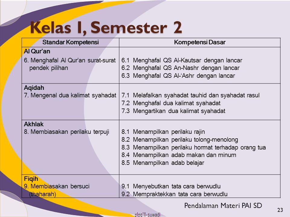 Kelas I, Semester 2 Standar KompetensiKompetensi Dasar Al Qur'an 6. Menghafal Al Qur'an surat-surat pendek pilihan 6.1 Menghafal QS Al-Kautsar dengan