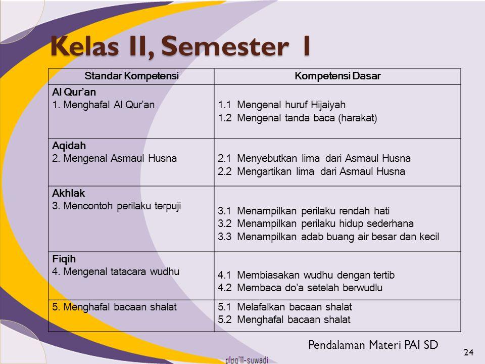 Kelas II, Semester 1 Standar KompetensiKompetensi Dasar Al Qur'an 1. Menghafal Al Qur'an 1.1 Mengenal huruf Hijaiyah 1.2 Mengenal tanda baca (harakat)