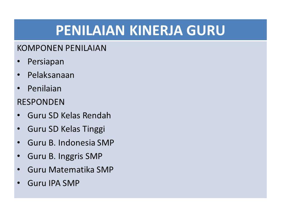 PENILAIAN KINERJA GURU KOMPONEN PENILAIAN Persiapan Pelaksanaan Penilaian RESPONDEN Guru SD Kelas Rendah Guru SD Kelas Tinggi Guru B. Indonesia SMP Gu