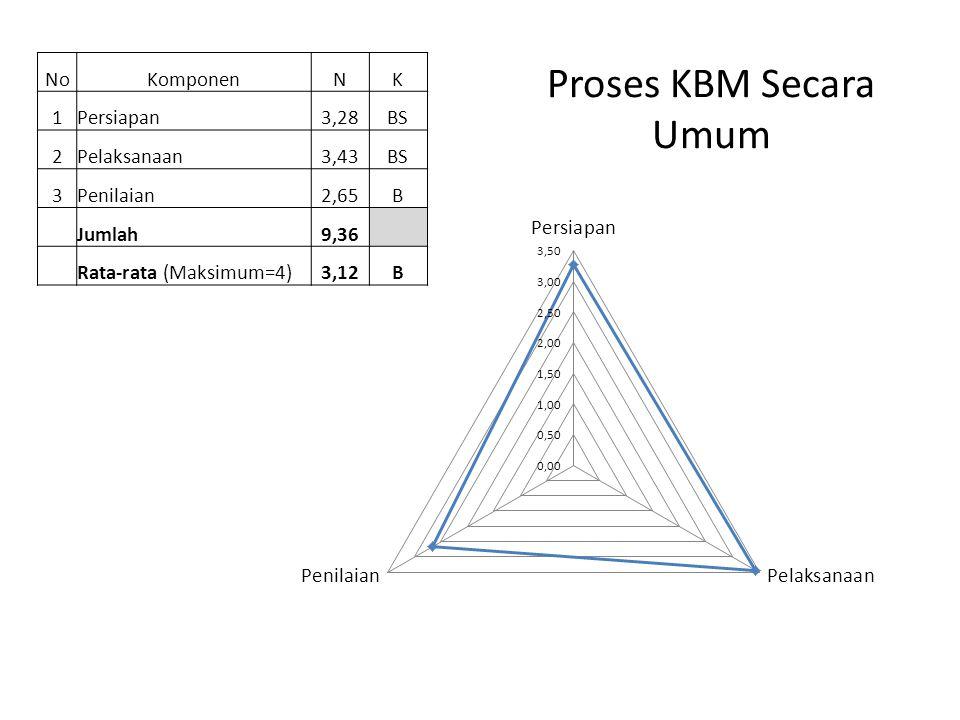 Proses KBM Secara Umum NoKomponenNK 1Persiapan3,28BS 2Pelaksanaan3,43BS 3Penilaian2,65B Jumlah9,36 Rata-rata (Maksimum=4)3,12B