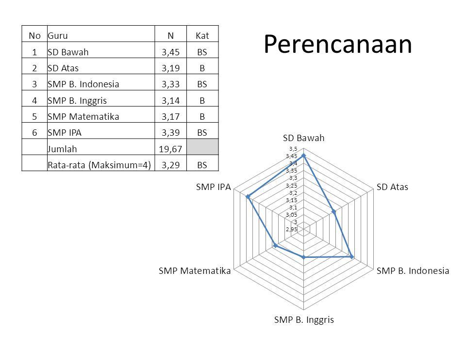 Perencanaan NoGuruNKat 1SD Bawah3,45BS 2SD Atas3,19B 3SMP B. Indonesia3,33BS 4SMP B. Inggris3,14B 5SMP Matematika3,17B 6SMP IPA3,39BS Jumlah19,67 Rata