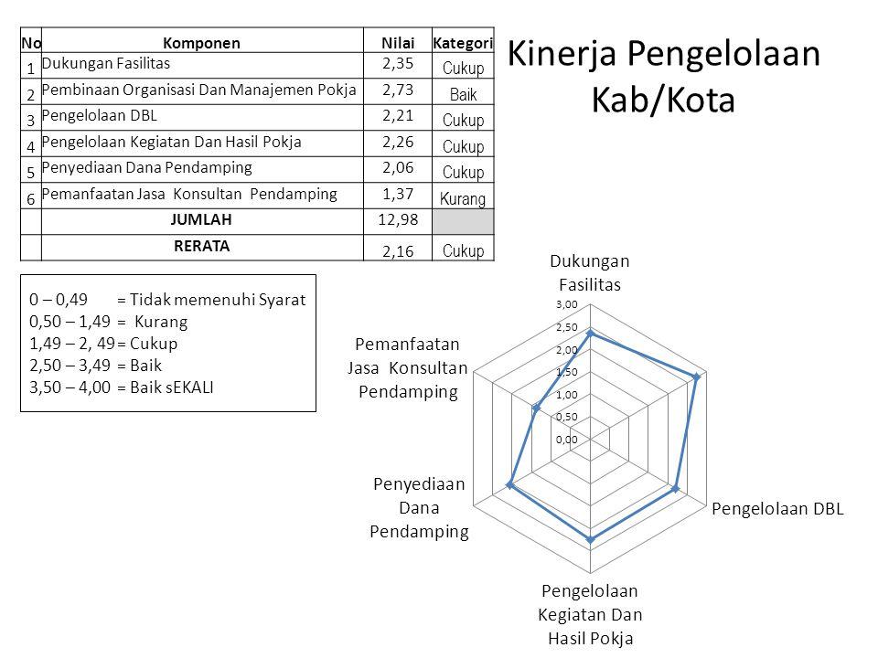 Kinerja Pengelolaan Kab/Kota NoKomponenNilaiKategori 1 Dukungan Fasilitas2,35 Cukup 2 Pembinaan Organisasi Dan Manajemen Pokja2,73 Baik 3 Pengelolaan