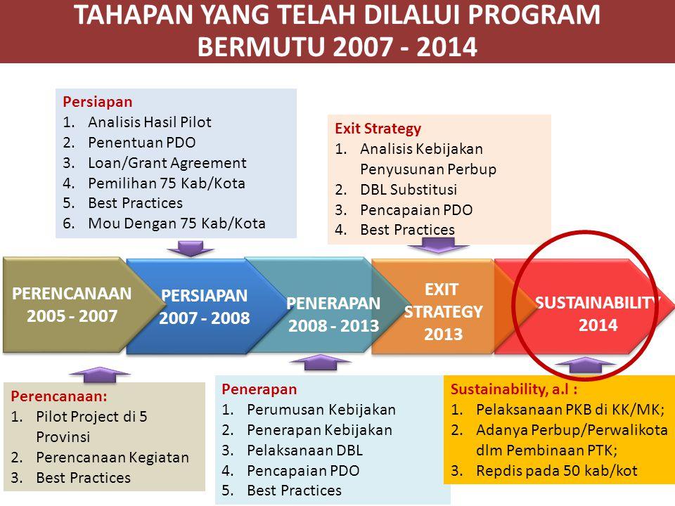 SUSTAINABILITY 2014 PERSIAPAN 2007 - 2008 PERSIAPAN 2007 - 2008 PENERAPAN 2008 - 2013 Persiapan 1.Analisis Hasil Pilot 2.Penentuan PDO 3.Loan/Grant Ag