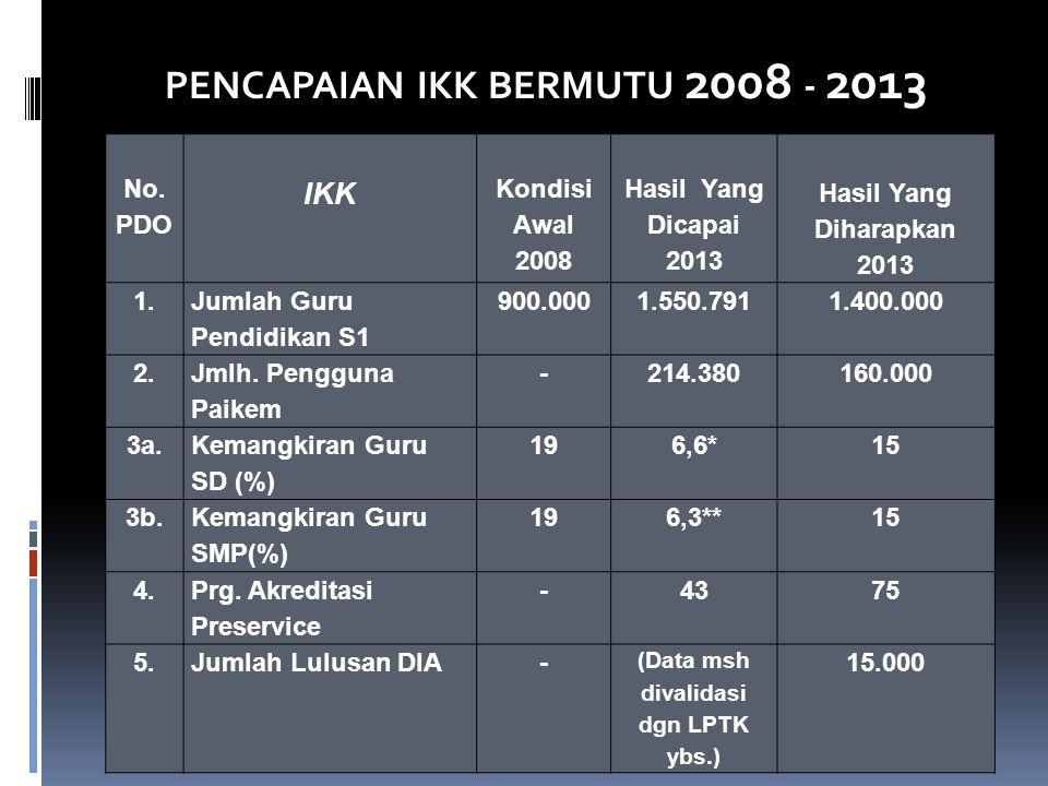 No. PDO IKK Kondisi Awal 2008 Hasil Yang Dicapai 2013 Hasil Yang Diharapkan 2013 1. Jumlah Guru Pendidikan S1 900.0001.550.7911.400.000 2. Jmlh. Pengg