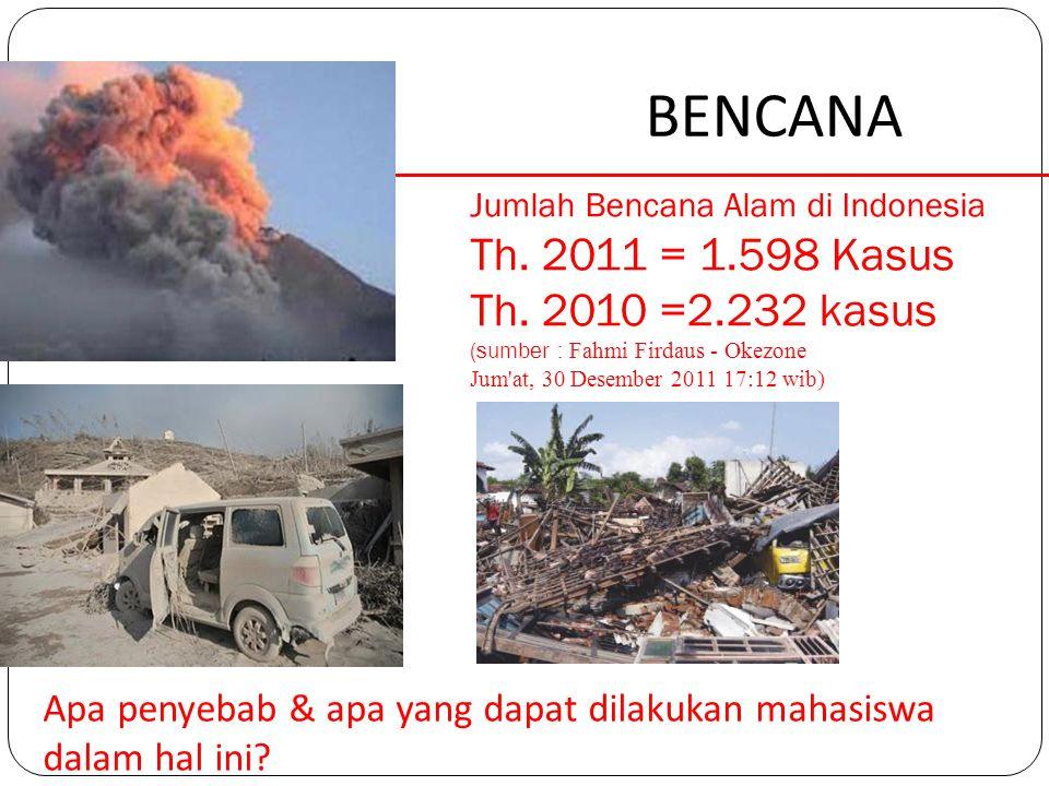 BENCANA Jumlah Bencana Alam di Indonesia Th. 2011 = 1.598 Kasus Th. 2010 =2.232 kasus (sumber : Fahmi Firdaus - Okezone Jum'at, 30 Desember 2011 17:12