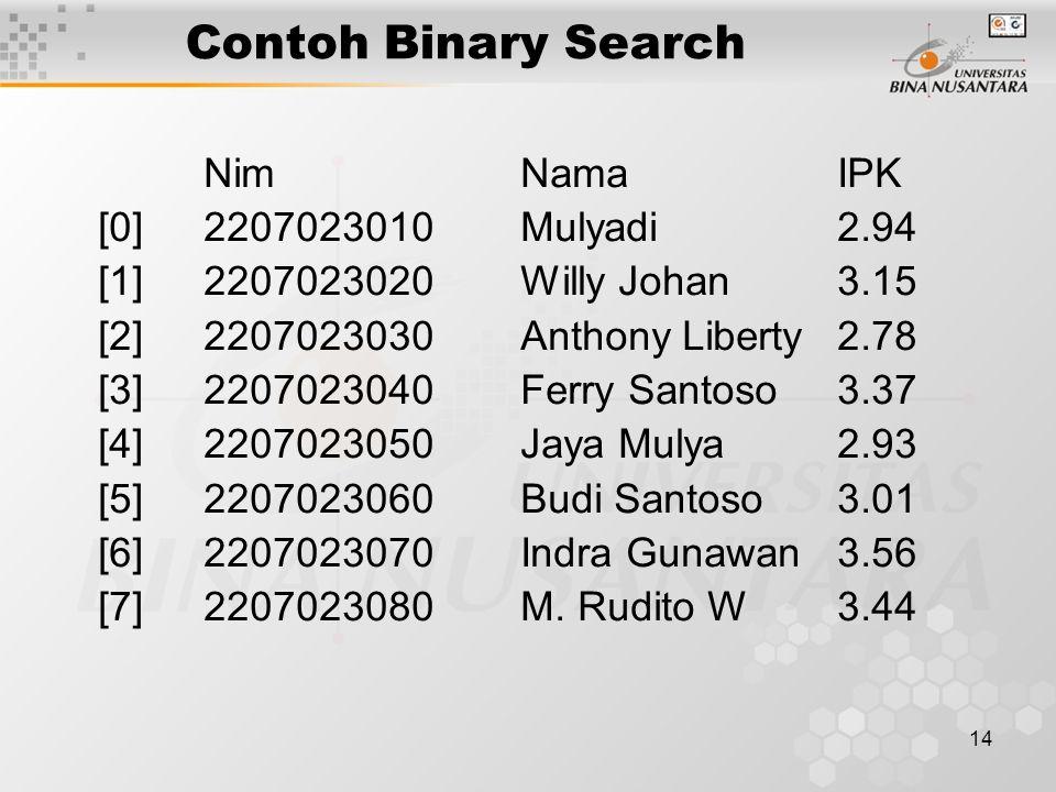 14 Contoh Binary Search NimNamaIPK [0]2207023010 Mulyadi 2.94 [1]2207023020 Willy Johan 3.15 [2]2207023030 Anthony Liberty 2.78 [3]2207023040 Ferry Sa