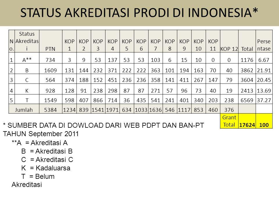 STATUS AKREDITASI PRODI DI INDONESIA* N o. Status Akreditas iPTN KOP 1 KOP 2 KOP 3 KOP 4 KOP 5 KOP 6 KOP 7 KOP 8 KOP 9 KOP 10 KOP 11KOP 12Total Perse
