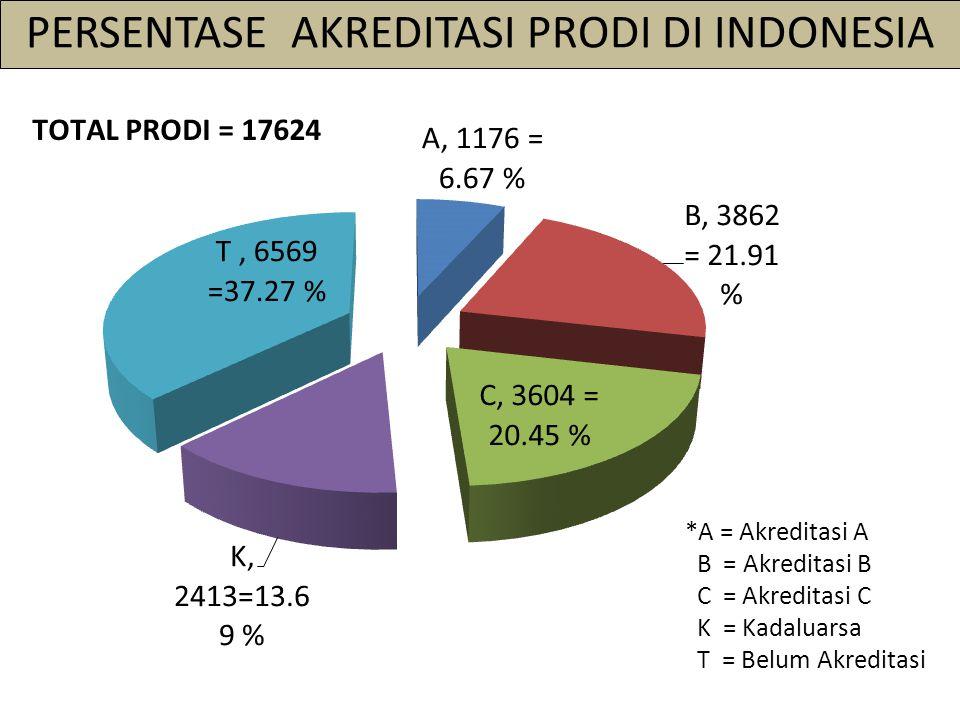 PERSENTASE AKREDITASI PRODI DI INDONESIA *A = Akreditasi A B = Akreditasi B C = Akreditasi C K = Kadaluarsa T = Belum Akreditasi