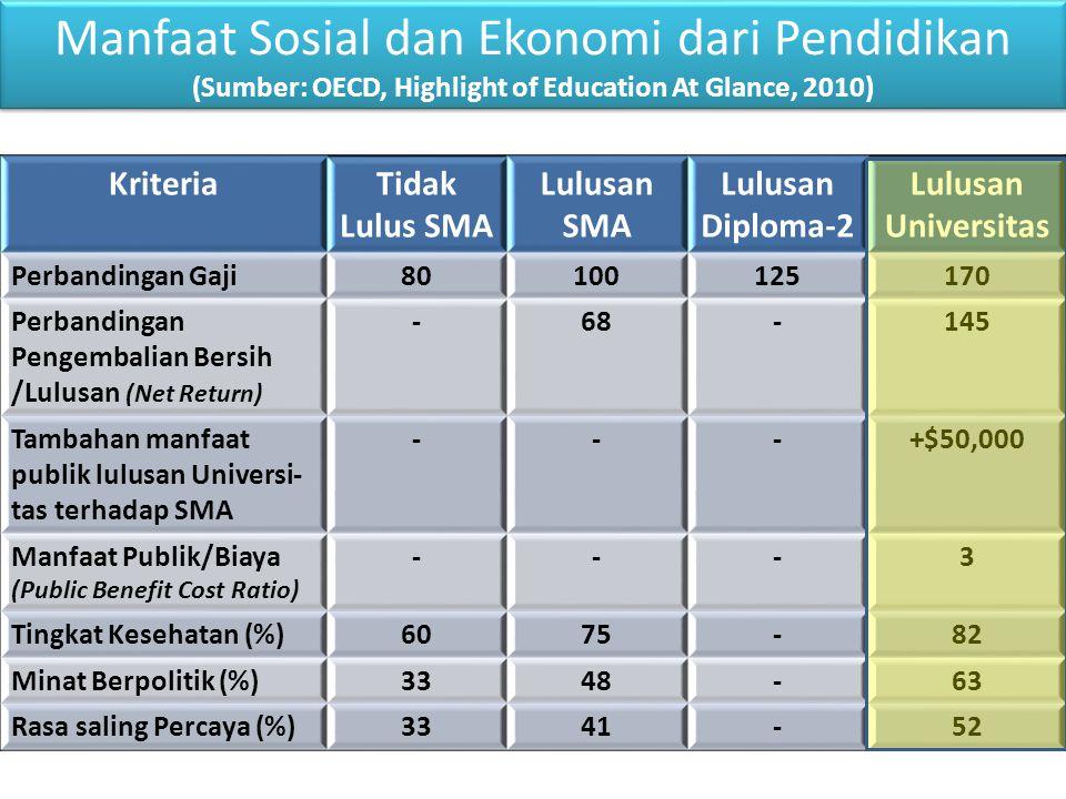 KriteriaTidak Lulus SMA Lulusan SMA Lulusan Diploma-2 Lulusan Universitas Perbandingan Gaji80100125170 Perbandingan Pengembalian Bersih /Lulusan (Net