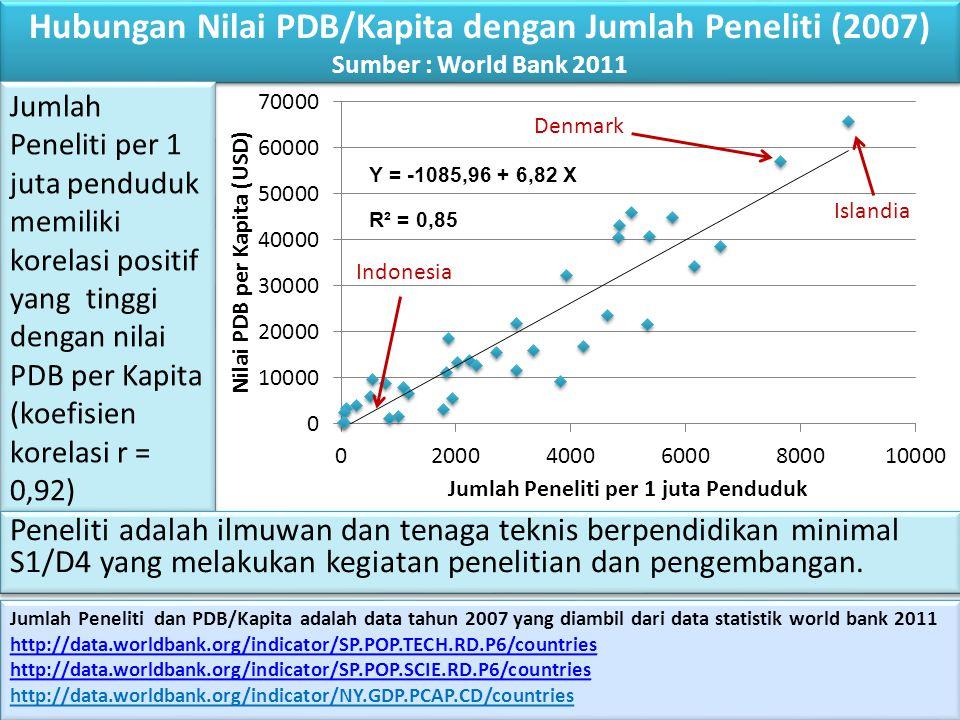 Jumlah Peneliti dan PDB/Kapita adalah data tahun 2007 yang diambil dari data statistik world bank 2011 http://data.worldbank.org/indicator/SP.POP.TECH