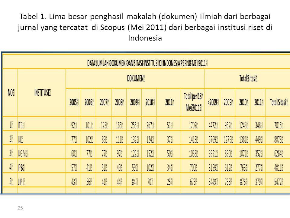 Tabel 1. Lima besar penghasil makalah (dokumen) ilmiah dari berbagai jurnal yang tercatat di Scopus (Mei 2011) dari berbagai institusi riset di Indone