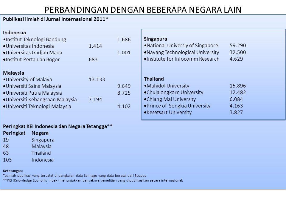 PERBANDINGAN DENGAN BEBERAPA NEGARA LAIN Publikasi Ilmiah di Jurnal Internasional 2011* Indonesia Institut Teknologi Bandung1.686  Universitas Indone