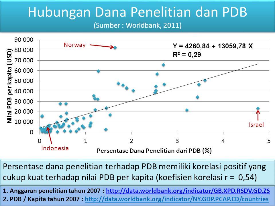 Hubungan Dana Penelitian dan PDB (Sumber : Worldbank, 2011) 1. Anggaran penelitian tahun 2007 : http://data.worldbank.org/indicator/GB.XPD.RSDV.GD.ZSh
