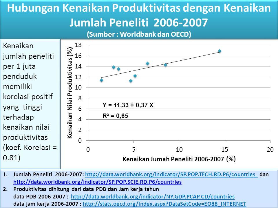 Hubungan Kenaikan Produktivitas dengan Kenaikan Jumlah Peneliti 2006-2007 (Sumber : Worldbank dan OECD) Y = 11,33 + 0,37 X R² = 0,65 Kenaikan jumlah p