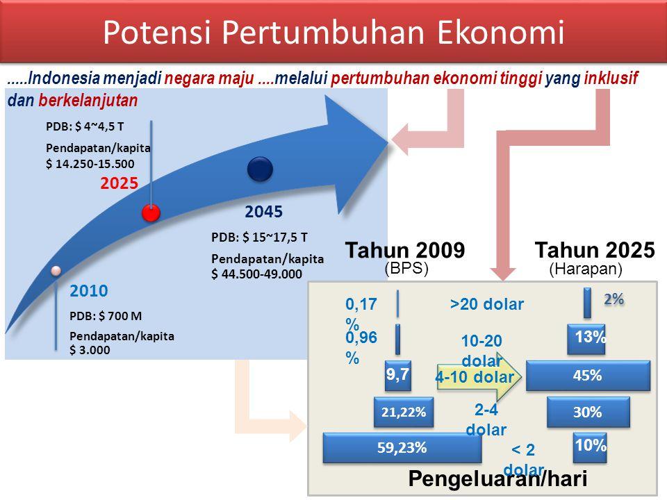 2010 PDB: $ 700 M Pendapatan/kapita $ 3.000 PDB: $ 4~4,5 T Pendapatan/kapita $ 14.250-15.500 2025 2045 PDB: $ 15~17,5 T Pendapatan/kapita $ 44.500-49.