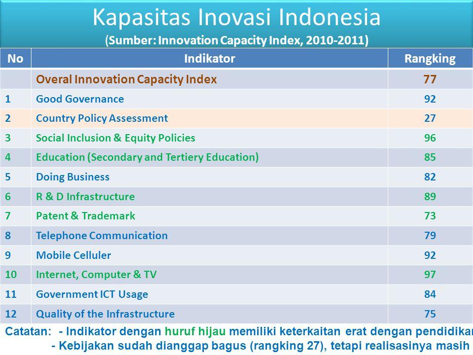 Kapasitas Inovasi Indonesia (Sumber: Innovation Capacity Index, 2010-2011) NoIndikatorRangking Overal Innovation Capacity Index77 1Good Governance92 2