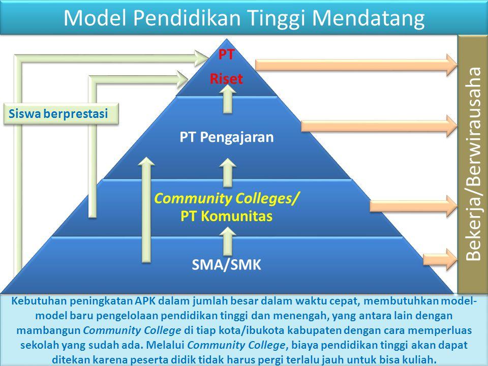 Model Pendidikan Tinggi Mendatang Kebutuhan peningkatan APK dalam jumlah besar dalam waktu cepat, membutuhkan model- model baru pengelolaan pendidikan