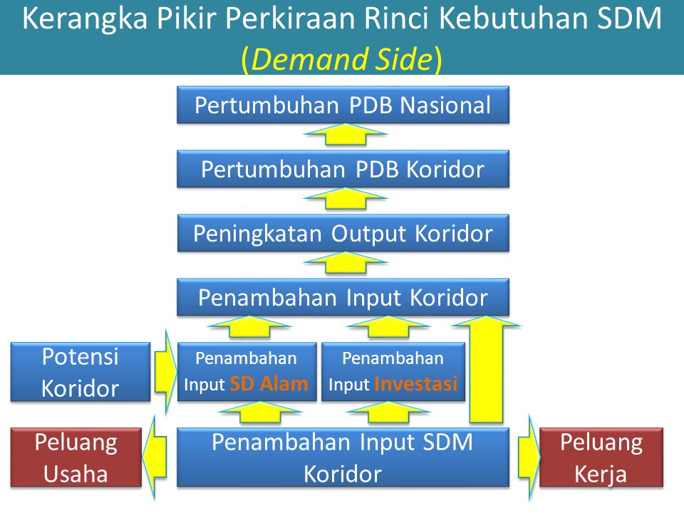 Kerangka Pikir Perkiraan Rinci Kebutuhan SDM (Demand Side) Pertumbuhan PDB Nasional Peningkatan Output Koridor Penambahan Input Koridor Pertumbuhan PD