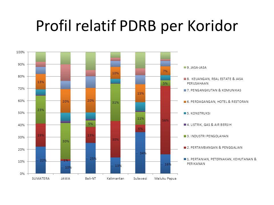 Profil relatif PDRB per Koridor