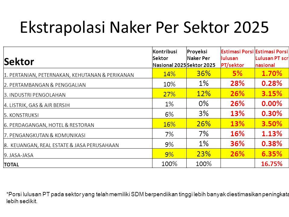 Ekstrapolasi Naker Per Sektor 2025 Sektor Kontribusi Sektor Nasional 2025 Proyeksi Naker Per Sektor 2025 Estimasi Porsi lulusan PT/sektor Estimasi Por