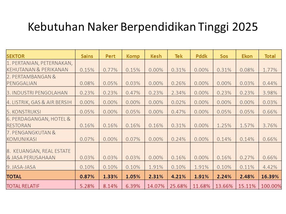 Kebutuhan Naker Berpendidikan Tinggi 2025 SEKTORSainsPertKompKeshTekPddkSosEkonTotal 1. PERTANIAN, PETERNAKAN, KEHUTANAN & PERIKANAN0.15%0.77%0.15%0.0
