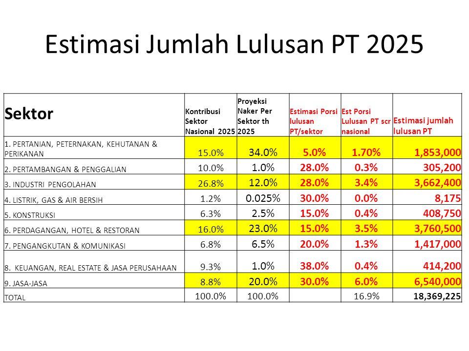 Estimasi Jumlah Lulusan PT 2025 Sektor Kontribusi Sektor Nasional 2025 Proyeksi Naker Per Sektor th 2025 Estimasi Porsi lulusan PT/sektor Est Porsi Lu