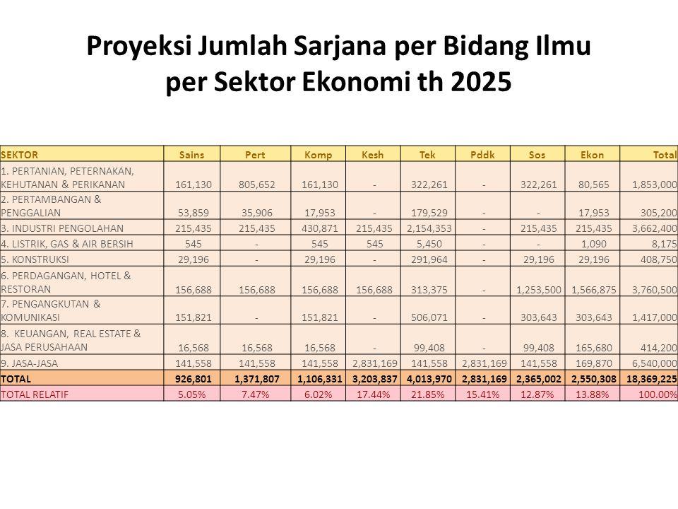 Proyeksi Jumlah Sarjana per Bidang Ilmu per Sektor Ekonomi th 2025 SEKTORSainsPertKompKeshTekPddkSosEkonTotal 1. PERTANIAN, PETERNAKAN, KEHUTANAN & PE