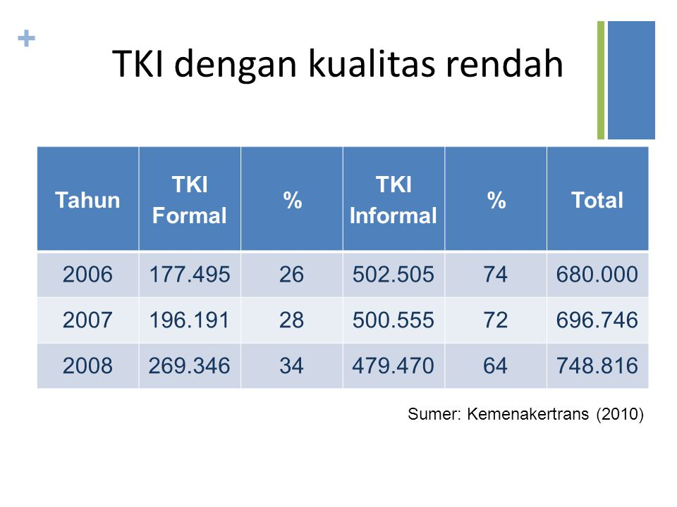 + TKI dengan kualitas rendah Tahun TKI Formal % TKI Informal %Total 2006177.49526502.50574680.000 2007196.19128500.55572696.746 2008269.34634479.47064