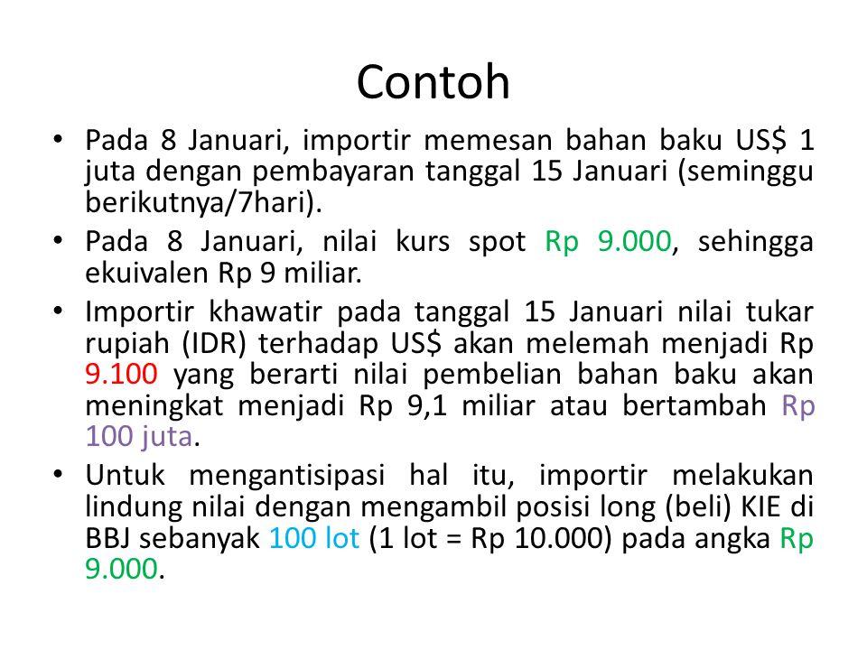 Pada 8 Januari, importir memesan bahan baku US$ 1 juta dengan pembayaran tanggal 15 Januari (seminggu berikutnya/7hari). Pada 8 Januari, nilai kurs sp