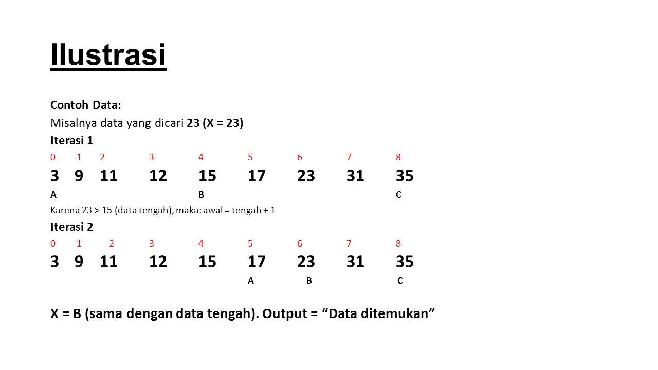 Ilustrasi Contoh Data: Misalnya data yang dicari 23 (X = 23) Iterasi 1 0 12345678 3 911121517233135 ABC Karena 23 > 15 (data tengah), maka: awal = ten