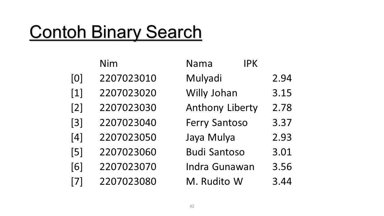 42 Contoh Binary Search NimNamaIPK [0]2207023010 Mulyadi 2.94 [1]2207023020 Willy Johan 3.15 [2]2207023030 Anthony Liberty 2.78 [3]2207023040 Ferry Sa