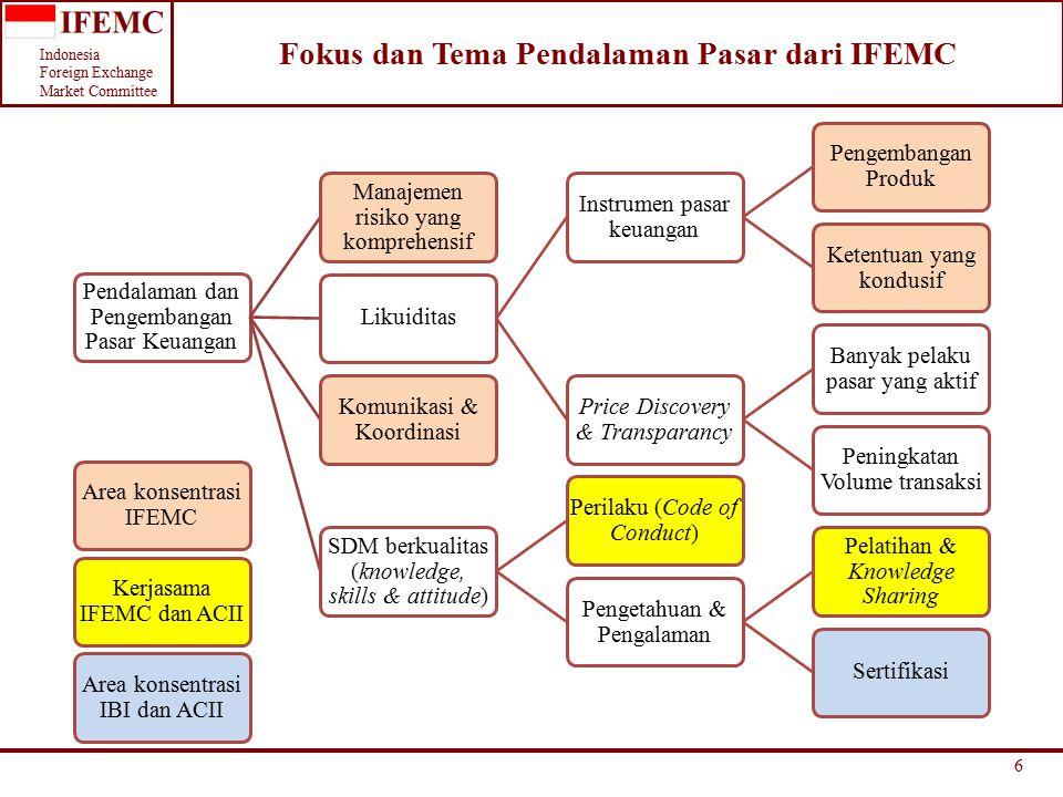 Indonesia Foreign Exchange Market Committee Fokus dan Tema Pendalaman Pasar dari IFEMC Pendalaman dan Pengembangan Pasar Keuangan Manajemen risiko yang komprehensif Likuiditas Instrumen pasar keuangan Pengembangan Produk Ketentuan yang kondusif Price Discovery & Transparancy Banyak pelaku pasar yang aktif Peningkatan Volume transaksi Komunikasi & Koordinasi SDM berkualitas (knowledge, skills & attitude) Perilaku (Code of Conduct) Pengetahuan & Pengalaman Pelatihan & Knowledge Sharing Sertifikasi Area konsentrasi IFEMC Kerjasama IFEMC dan ACII Area konsentrasi IBI dan ACII 6