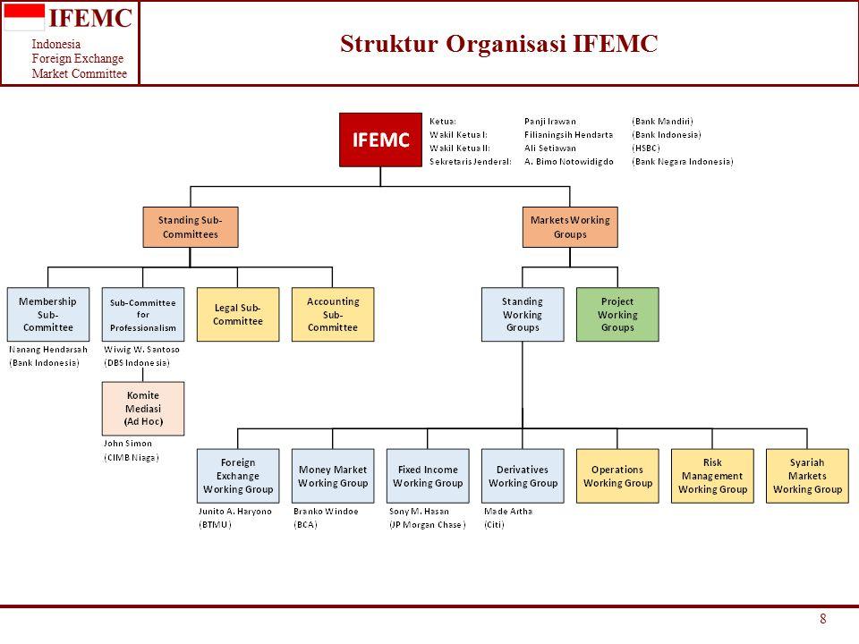 Indonesia Foreign Exchange Market Committee Struktur Organisasi IFEMC 8