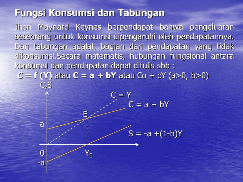 Dimana : Y: Pendapatan C: Pengeluaran untuk konsumsi a: Besarnya konsumsi pada saat pendapatan nol b: MPC (marginal propensity to consume) yaitu besarnya tambahan konsumsi karena adanya tambahan pendapatan (  C/  Y) Y = C + S  S = Y – C = Y – (a+bY) = Y – (a+bY) = Y – a – bY = Y – a – bY = -a + (1-b) Y = -a + (1-b) Y (1-b) : Hasrat menabung marginal / marginal propensity to save (MPS =  C/  S).